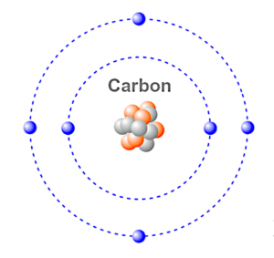 carbon and its compounds class 10th