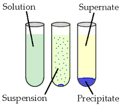 chemical reaction and equation notes